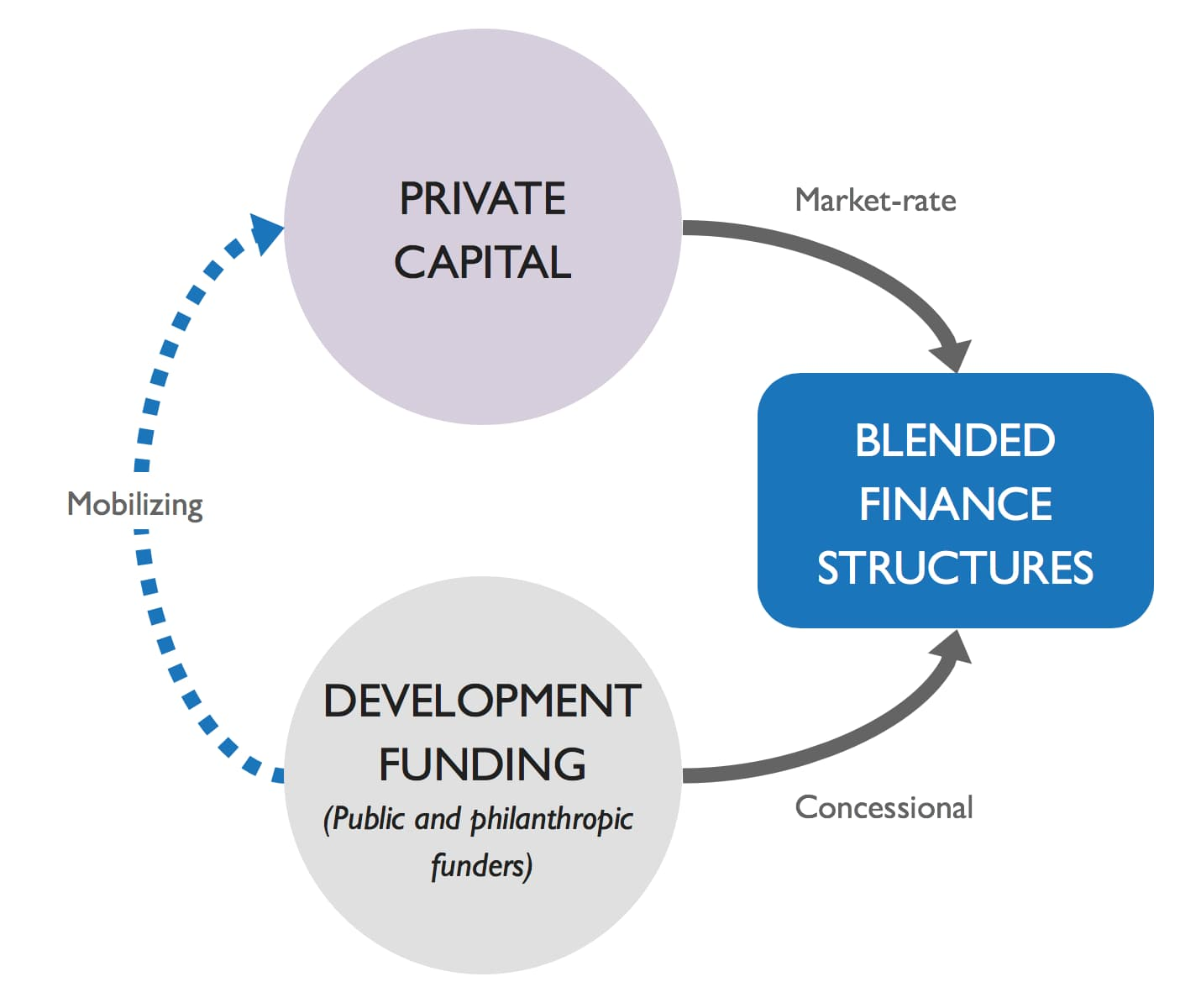 blended-finance-definition