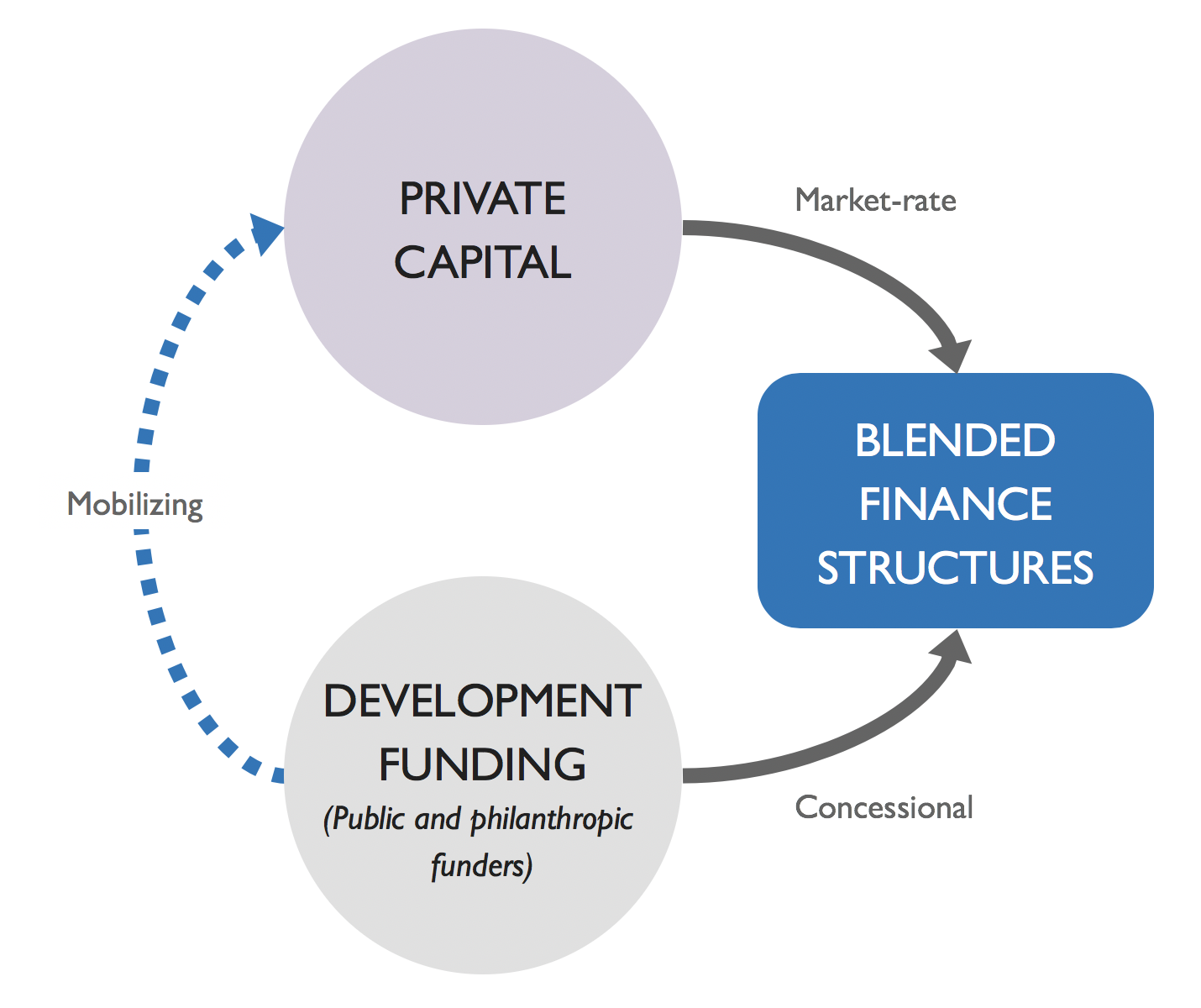 Blended Finance | Convergence